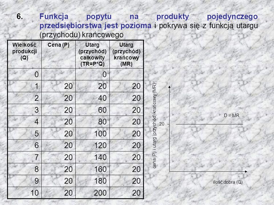 Funkcja popytu na produkty pojedynczego przedsiębiorstwa jest pozioma i pokrywa się z funkcją utargu (przychodu) krańcowego