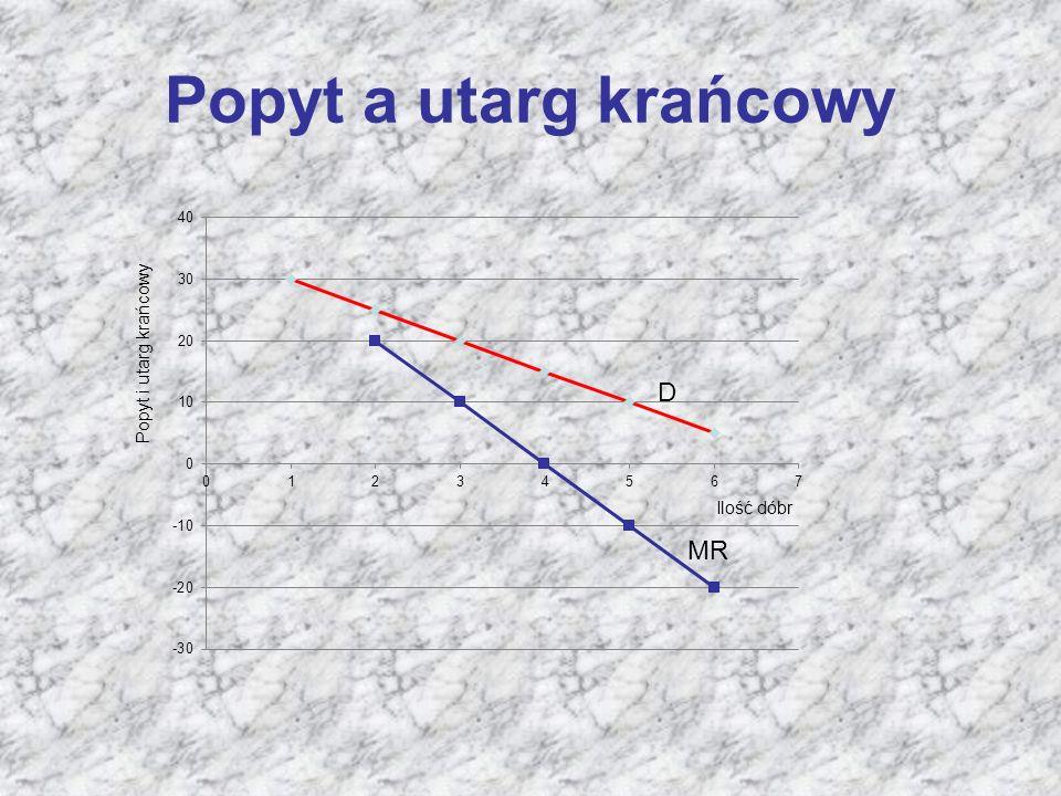 Popyt a utarg krańcowy Popyt i utarg krańcowy D Ilość dóbr MR