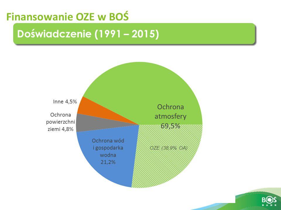 Finansowanie OZE w BOŚ Doświadczenie (1991 – 2015) OZE (38,9% OA)