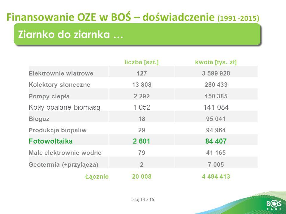 Finansowanie OZE w BOŚ – doświadczenie (1991 -2015)