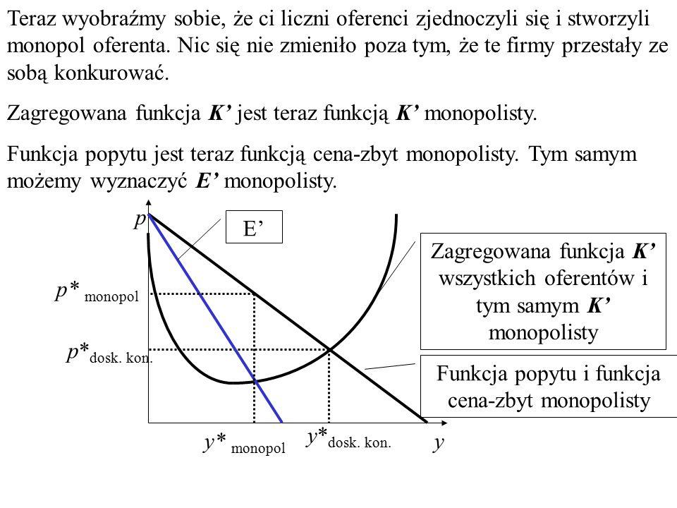 Zagregowana funkcja K' jest teraz funkcją K' monopolisty.