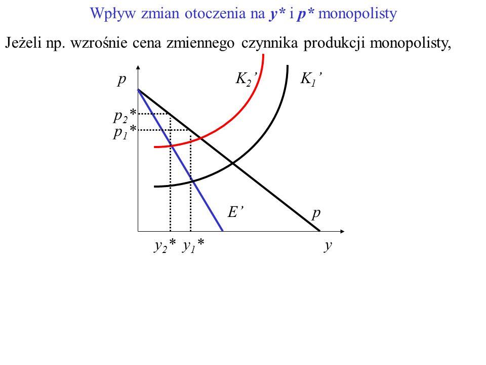 Wpływ zmian otoczenia na y* i p* monopolisty