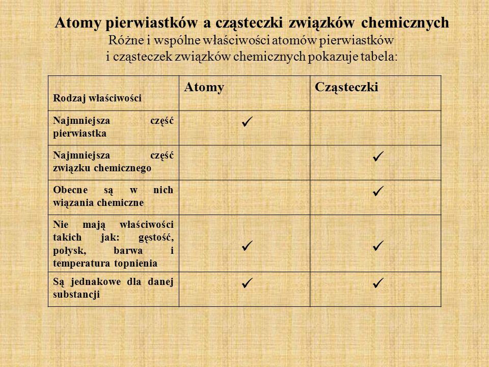 Atomy pierwiastków a cząsteczki związków chemicznych