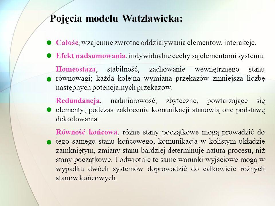 Pojęcia modelu Watzlawicka: