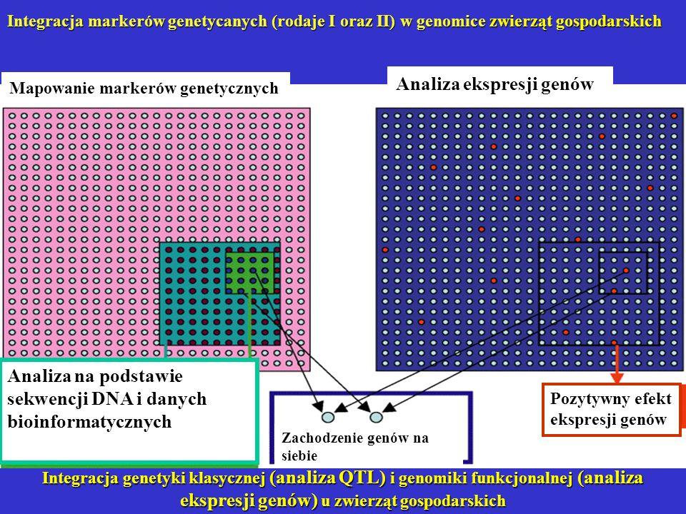Analiza ekspresji genów