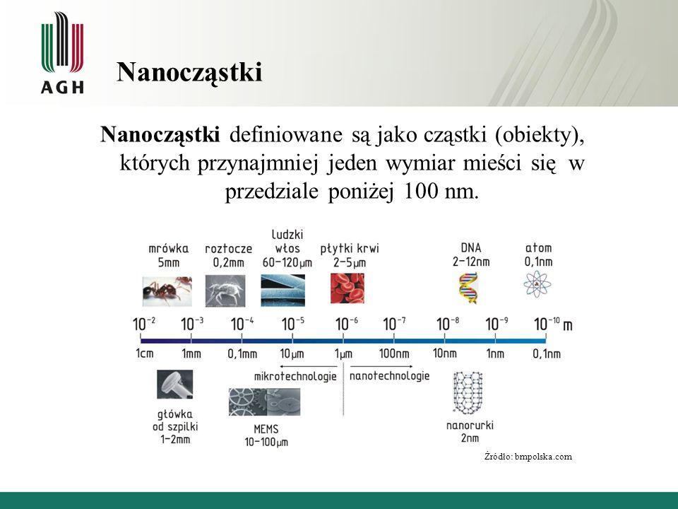 Nanocząstki Nanocząstki definiowane są jako cząstki (obiekty), których przynajmniej jeden wymiar mieści się w przedziale poniżej 100 nm.