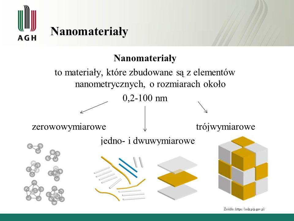 Nanomateriały