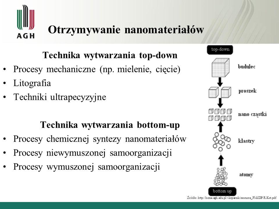 Otrzymywanie nanomateriałów