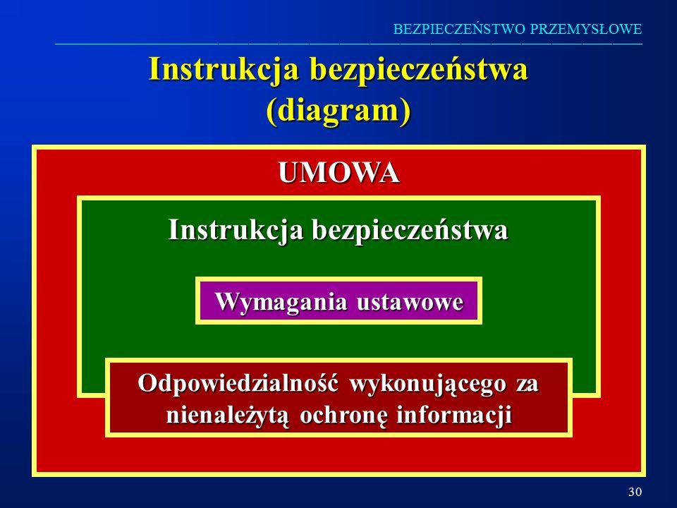 Instrukcja bezpieczeństwa (diagram)