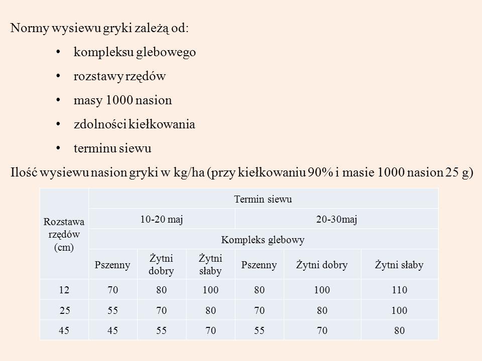 Normy wysiewu gryki zależą od: kompleksu glebowego rozstawy rzędów