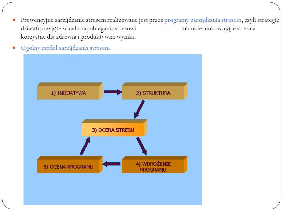 Prewencyjne zarządzanie stresem realizowane jest przez programy zarządzania stresem, czyli strategie działań przyjęte w celu zapobiegania stresowi lub ukierunkowujące stres na korzystne dla zdrowia i produktywne wyniki.