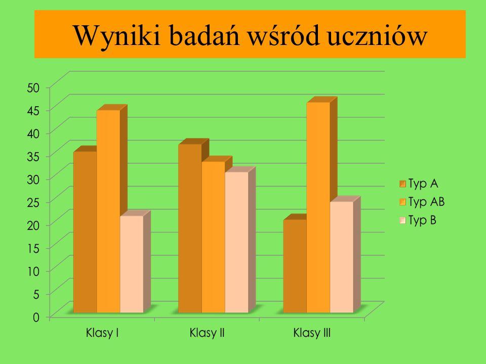 Wyniki badań wśród uczniów
