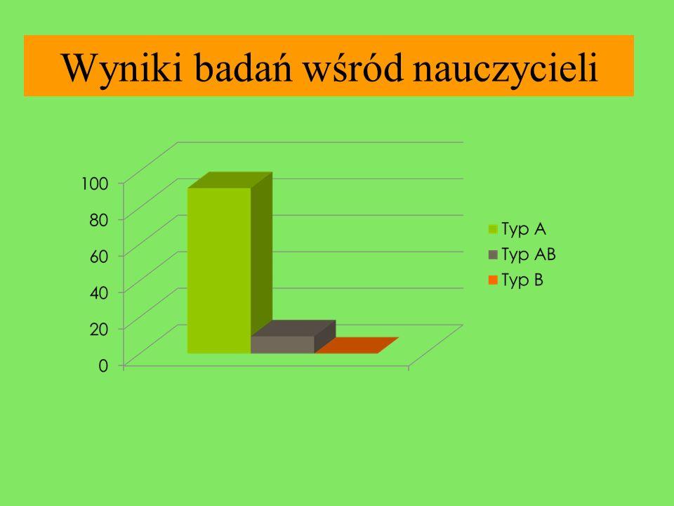 Wyniki badań wśród nauczycieli