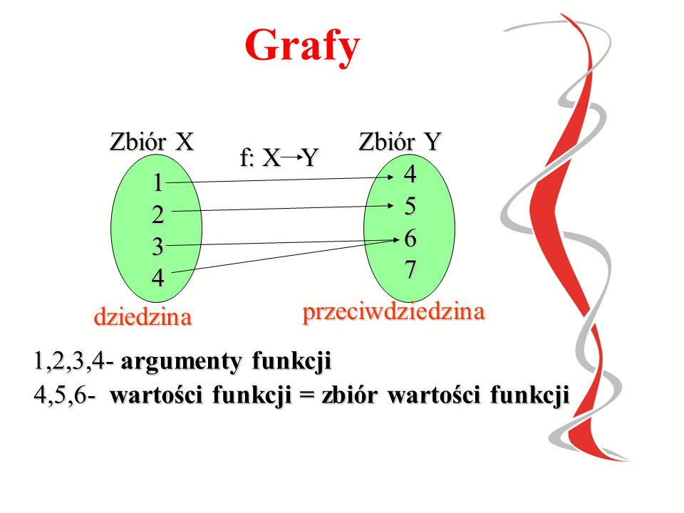 4,5,6- wartości funkcji = zbiór wartości funkcji
