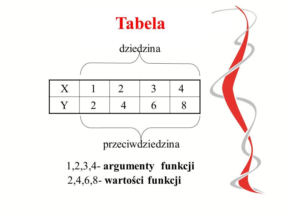Tabela dziedzina X 1 2 3 4 Y 6 8 przeciwdziedzina