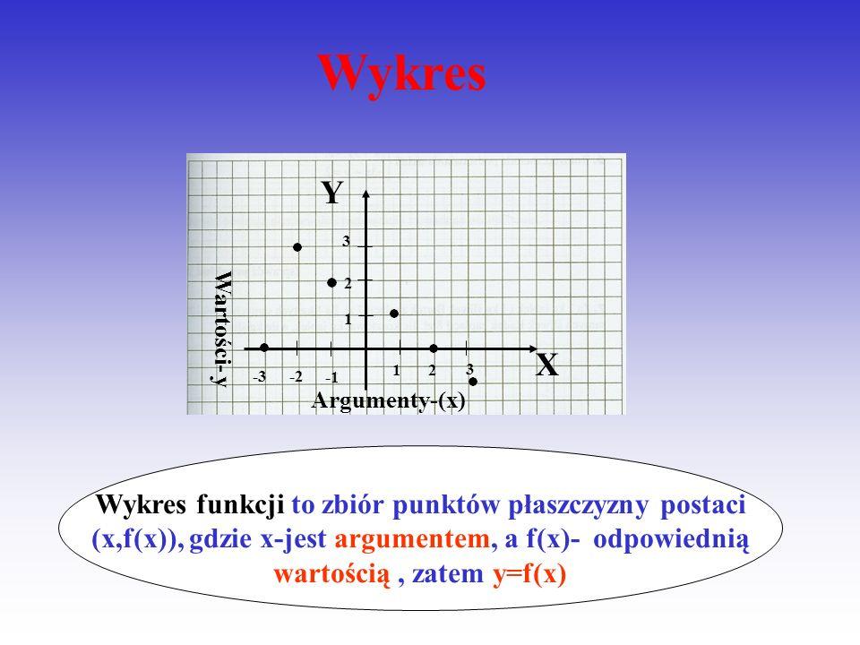 Wykres 1. 2. 3. -1. -2. -3. X. Y. Argumenty-(x) Wartości- y.