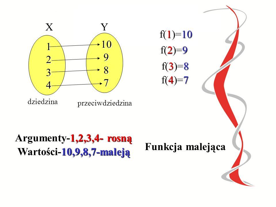 Argumenty-1,2,3,4- rosną Funkcja malejąca Wartości-10,9,8,7-maleją