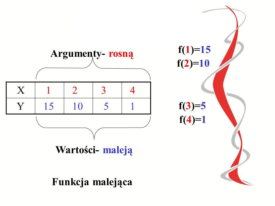 f(1)=15 Argumenty- rosną. f(2)=10. X. 1. 2. 3. 4. Y. 15. 10. 5. f(3)=5. f(4)=1. Wartości- maleją.
