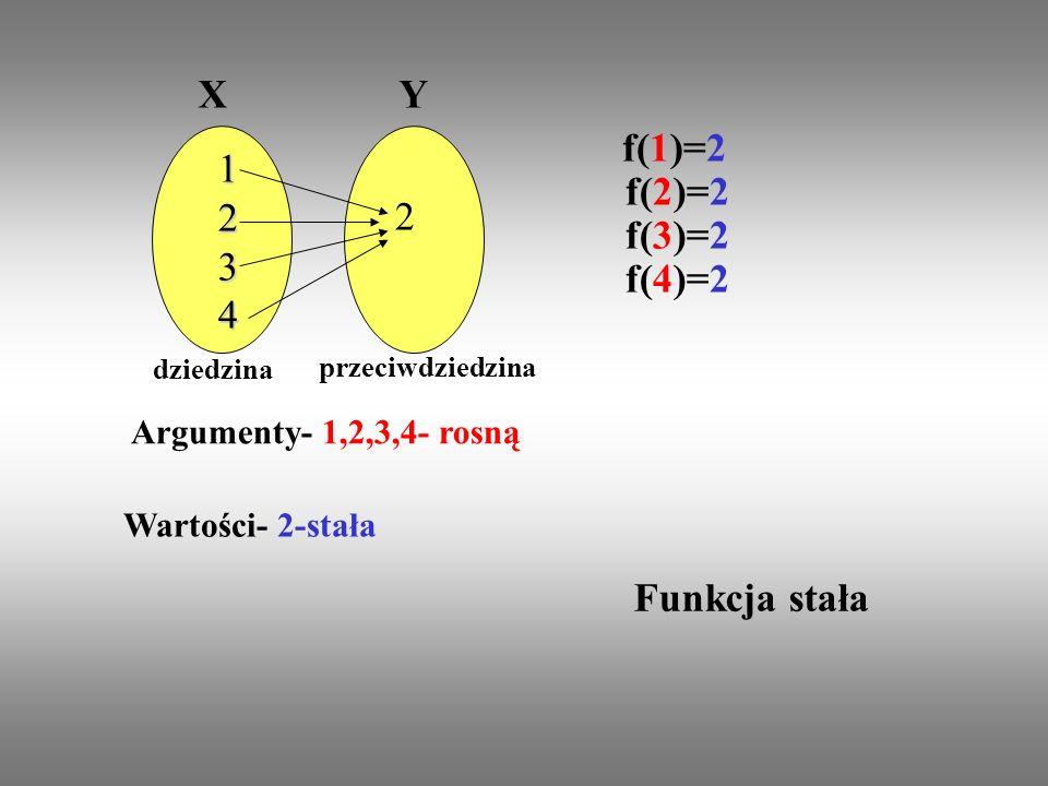 X Y f(1)=2 f(2)=2 f(3)=2 f(4)=2 Funkcja stała