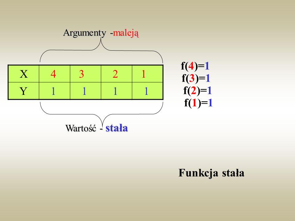 f(4)=1 f(3)=1 f(2)=1 f(1)=1 Funkcja stała