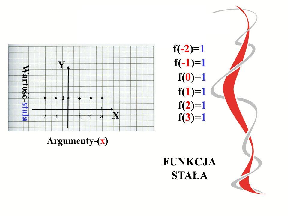 f(-2)=1 f(-1)=1 f(0)=1 f(1)=1 f(2)=1 f(3)=1 FUNKCJA STAŁA
