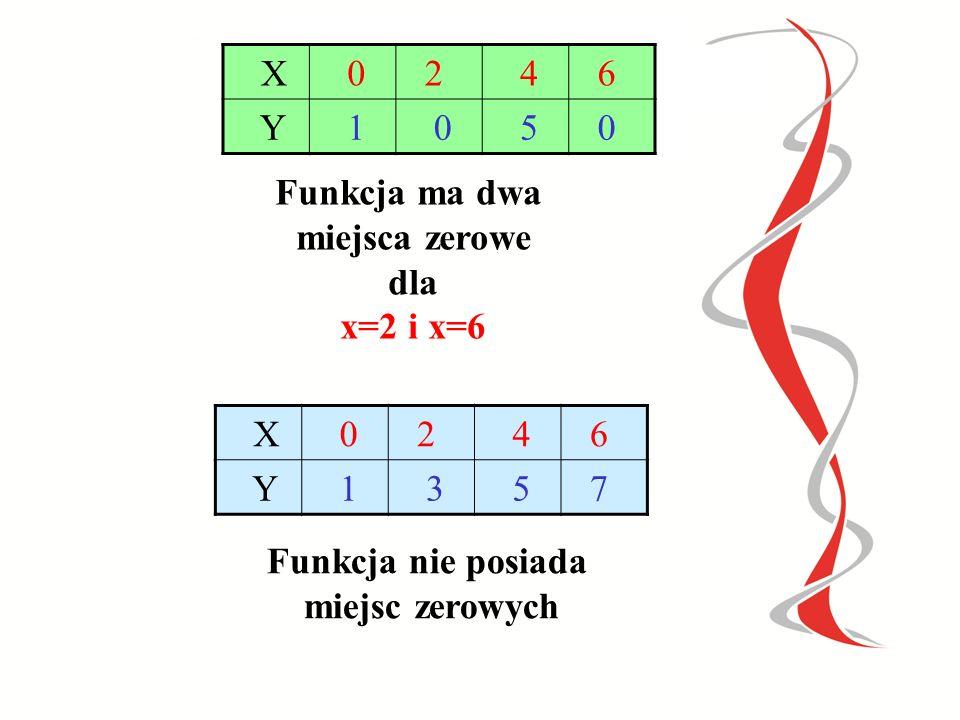 X 2. 4. 6. Y. 1. 5. Funkcja ma dwa. miejsca zerowe. dla. x=2 i x=6. X. 2. 4. 6. Y. 1.