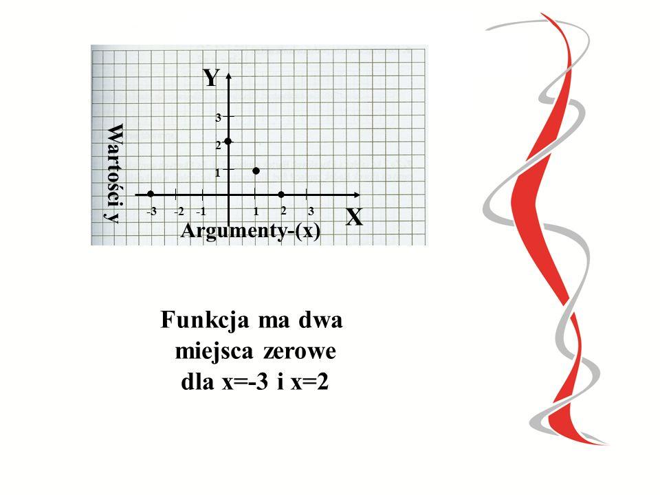 X Y Funkcja ma dwa miejsca zerowe dla x=-3 i x=2