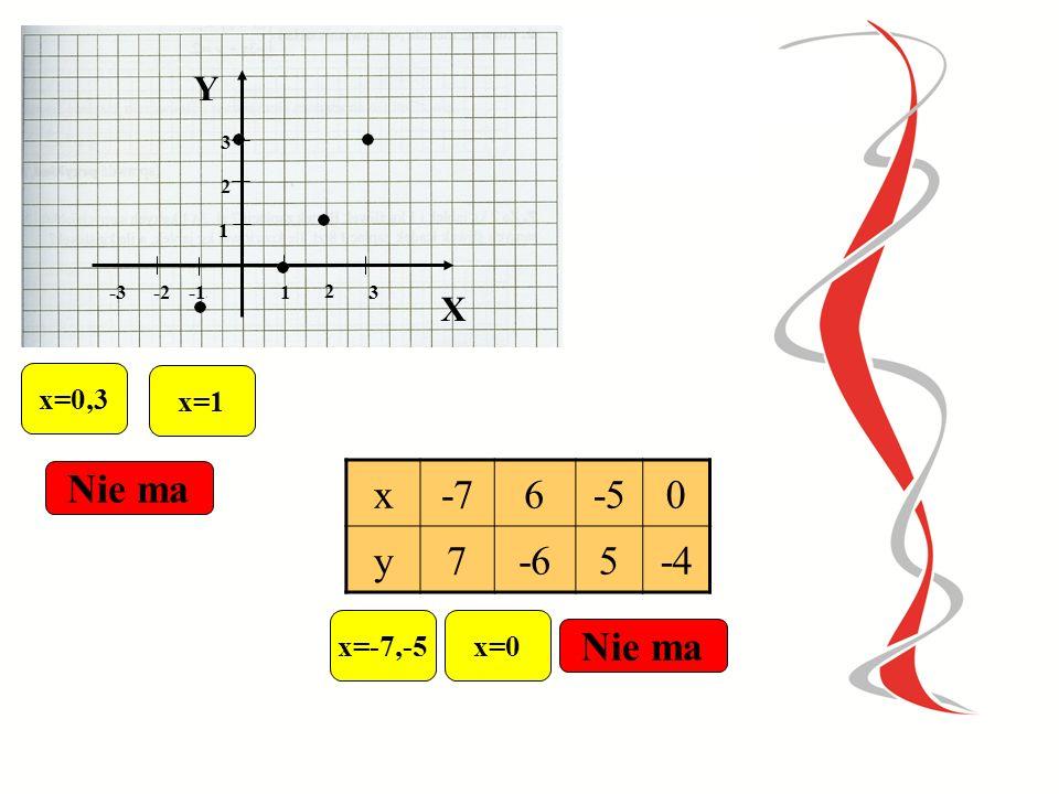 Nie ma x -7 6 -5 y 7 -6 5 -4 Nie ma Y X x=0,3 x=1 x=-7,-5 x=0 3 2 1 -3