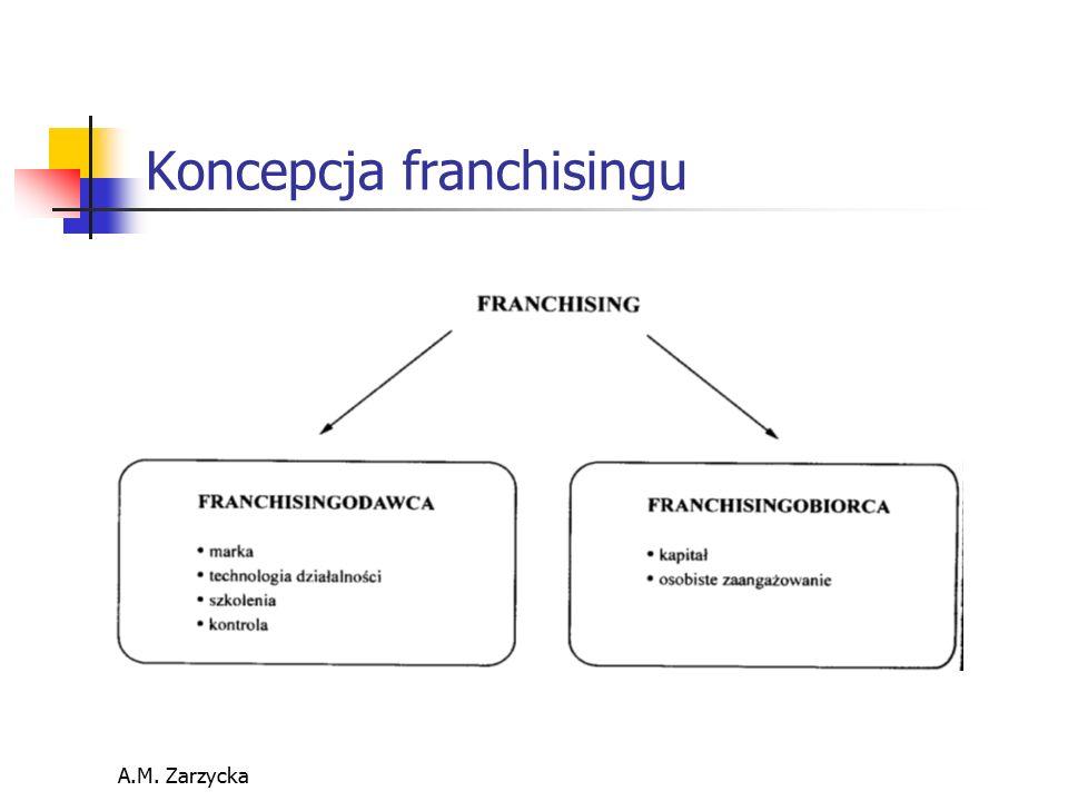 Koncepcja franchisingu