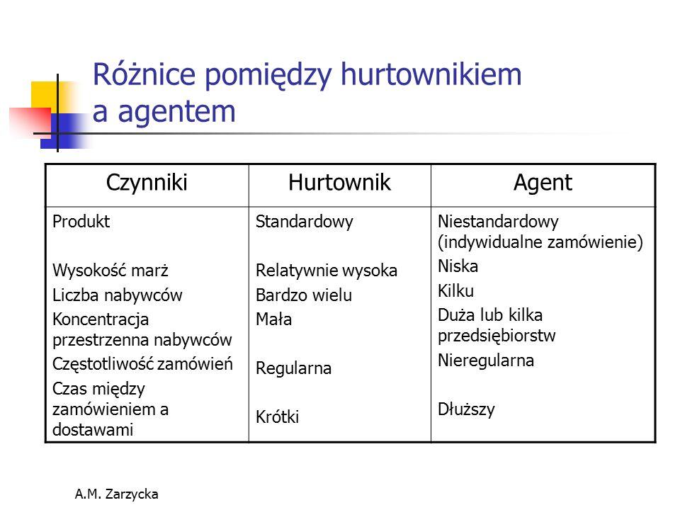 Różnice pomiędzy hurtownikiem a agentem