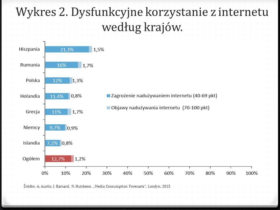 Wykres 2. Dysfunkcyjne korzystanie z internetu według krajów.