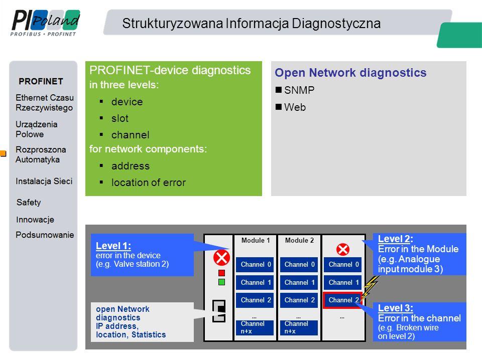 Strukturyzowana Informacja Diagnostyczna