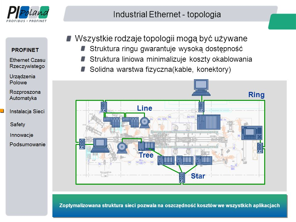 Industrial Ethernet - topologia