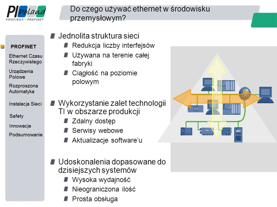 Do czego używać ethernet w środowisku przemysłowym