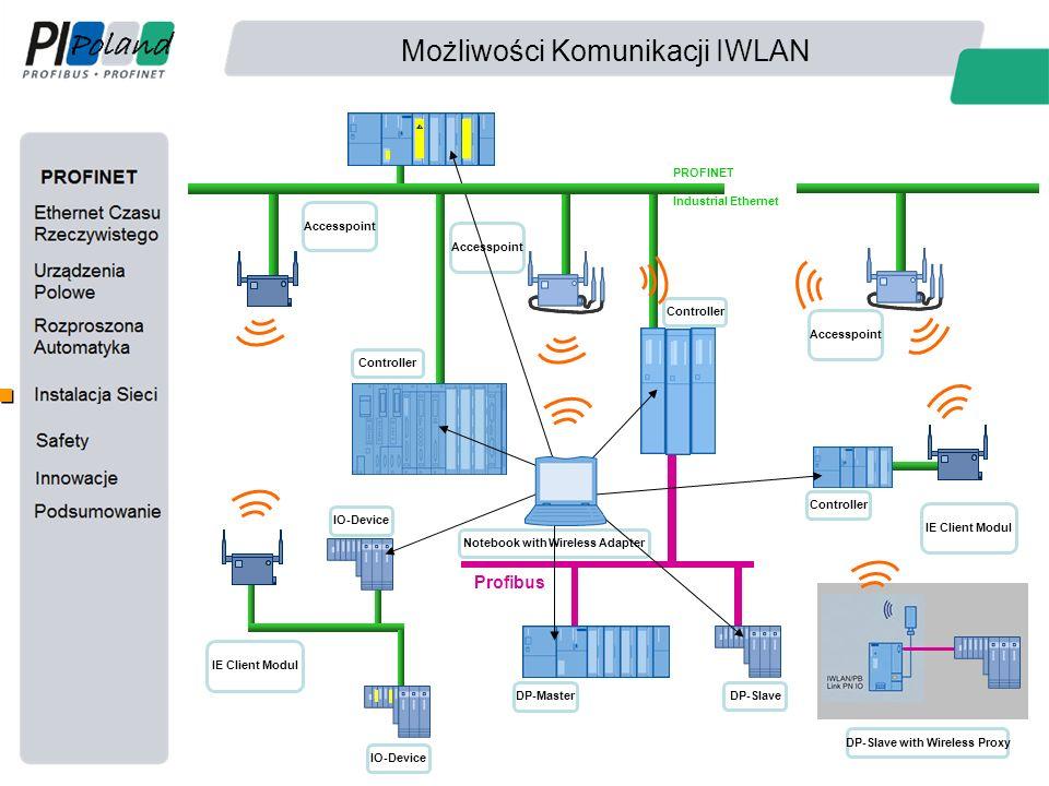 Możliwości Komunikacji IWLAN