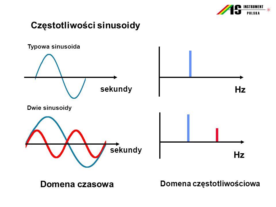 Częstotliwości sinusoidy Domena częstotliwościowa