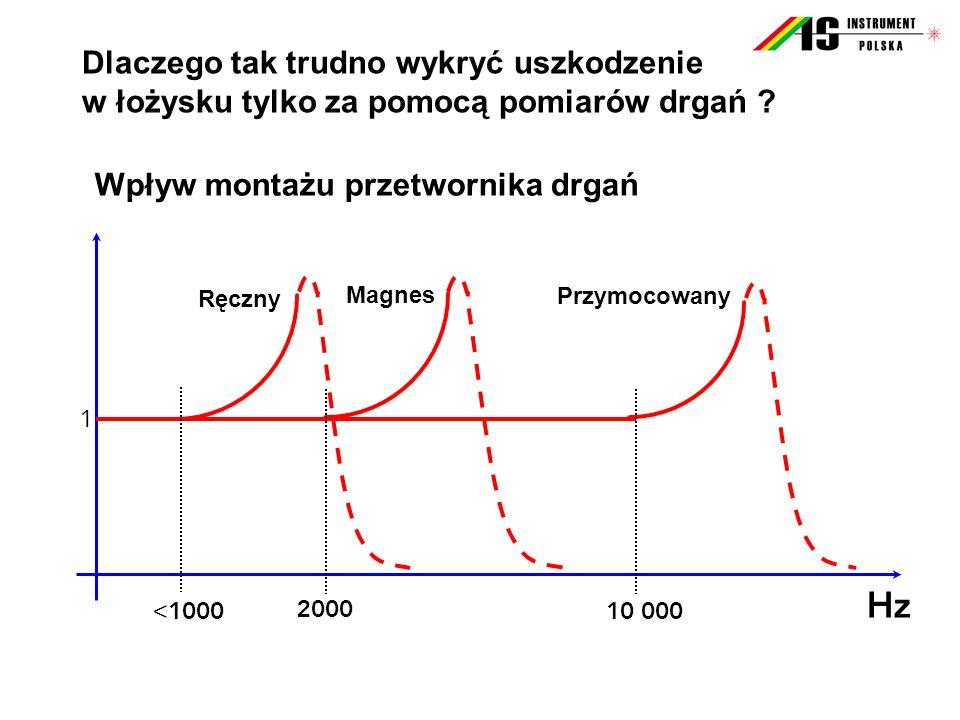 Wpływ montażu przetwornika drgań