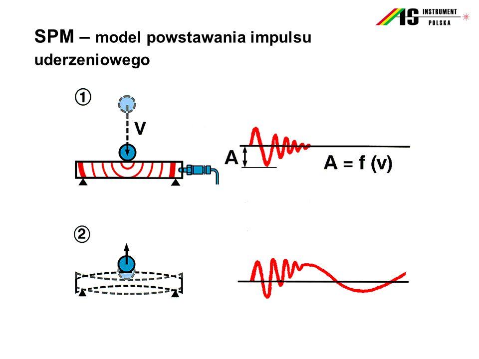 SPM – model powstawania impulsu uderzeniowego