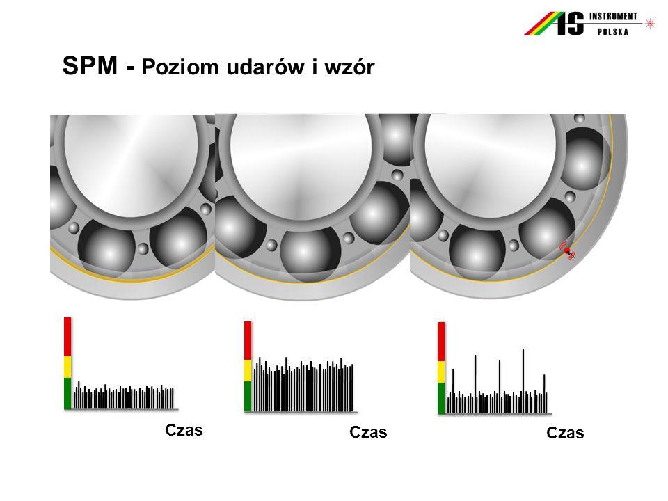 SPM - Poziom udarów i wzór