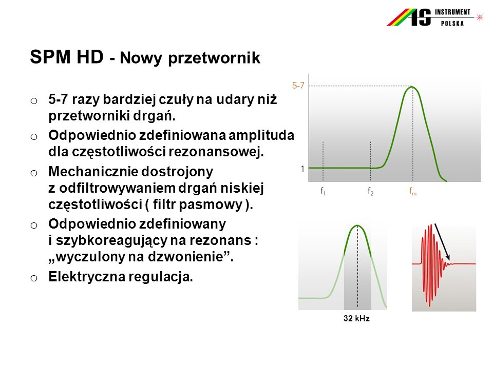 SPM HD - Nowy przetwornik