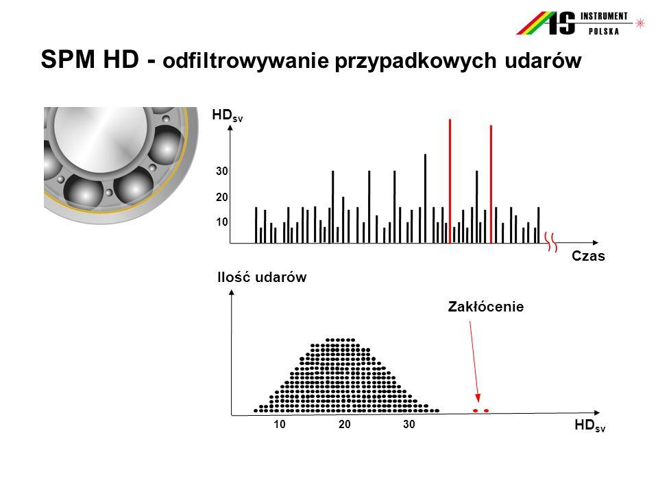 SPM HD - odfiltrowywanie przypadkowych udarów