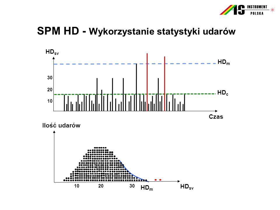 SPM HD - Wykorzystanie statystyki udarów