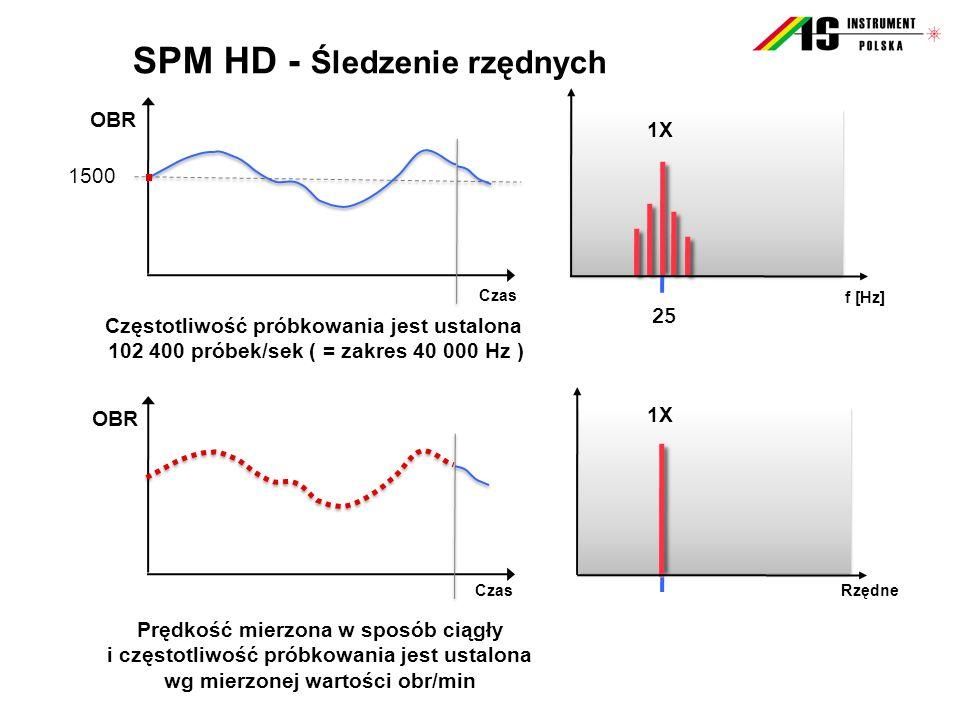 SPM HD - Śledzenie rzędnych