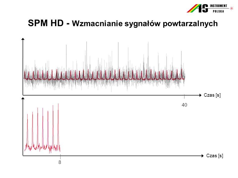 SPM HD - Wzmacnianie sygnałów powtarzalnych