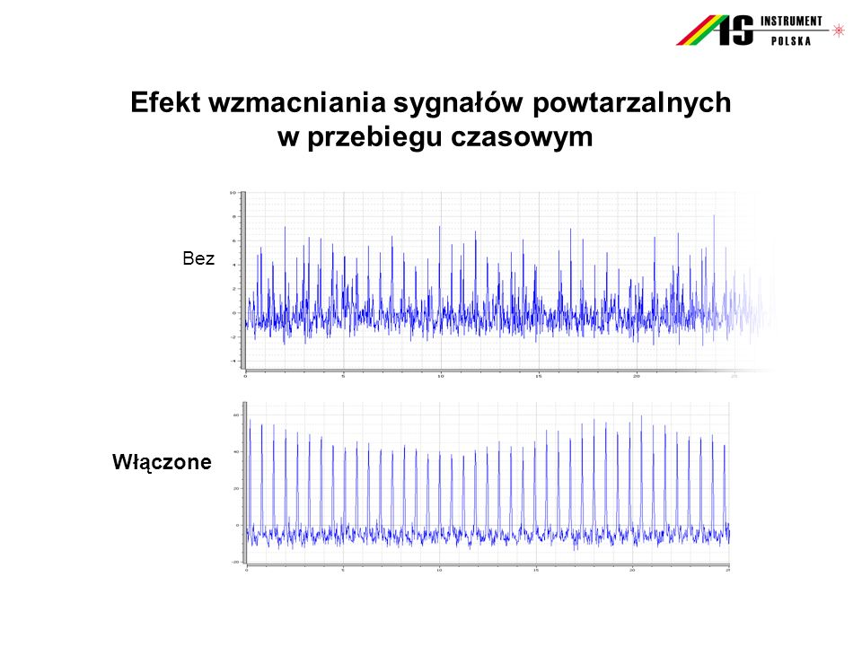 Efekt wzmacniania sygnałów powtarzalnych w przebiegu czasowym
