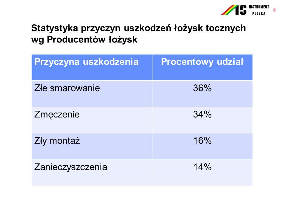 Statystyka przyczyn uszkodzeń łożysk tocznych wg Producentów łożysk