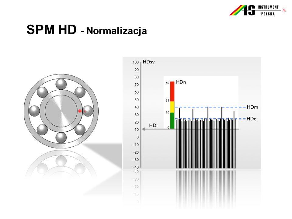 SPM HD - Normalizacja Initial value dBi