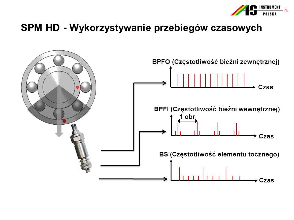SPM HD - Wykorzystywanie przebiegów czasowych