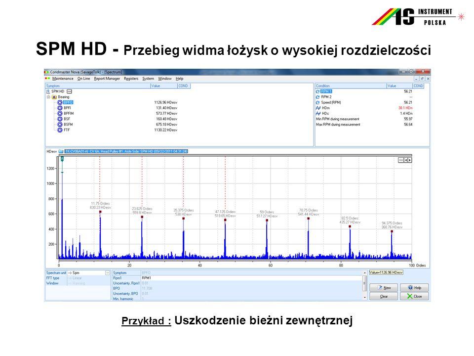 SPM HD - Przebieg widma łożysk o wysokiej rozdzielczości