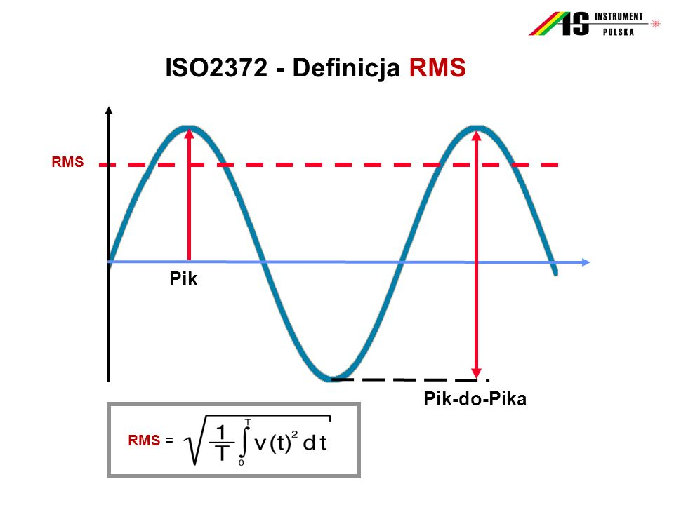 ISO2372 - Definicja RMS Pik Pik-do-Pika RMS RMS =